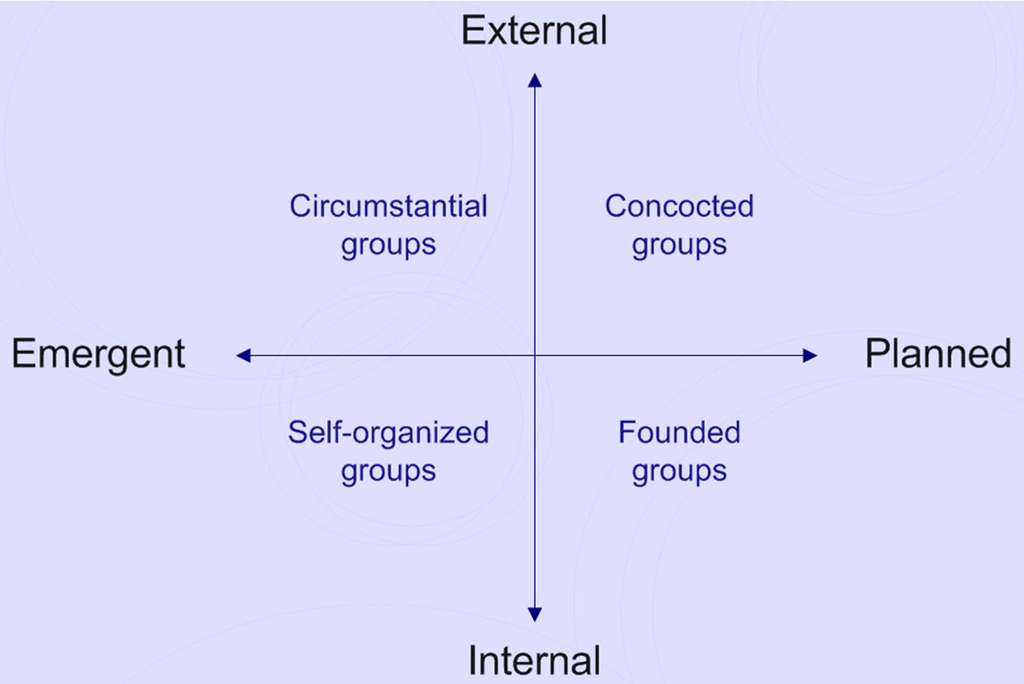 Forces in Group Formation (from Arrow et al, 2000)
