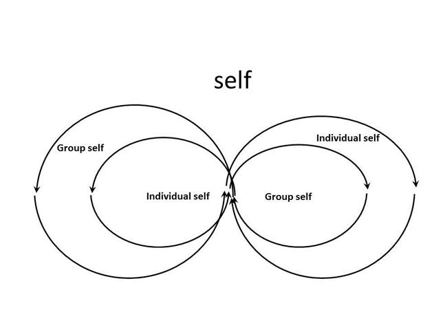 Learning about myself through the doorway of self-organizing groups